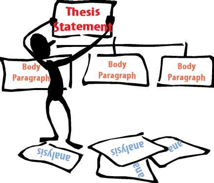 Writing a Thesis Statement in 3 Steps Interactive Example